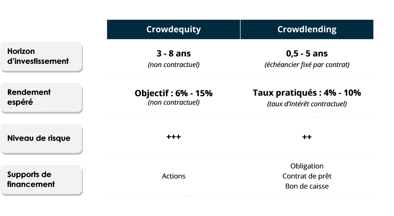 différences entre crowdlending et crowdfunding