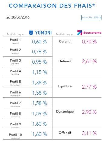comparatif frais yomoni