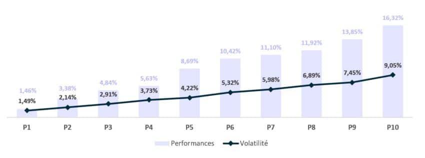 Rendement et volatilité WeSave