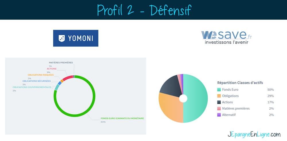 Allocation défensive yomoni wesave