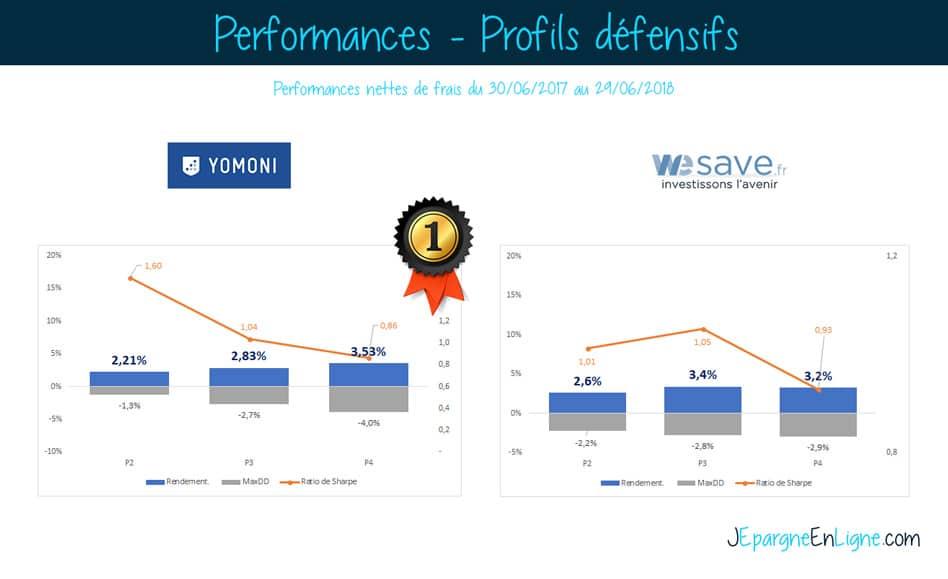 performance wesave yomoni profil défensif
