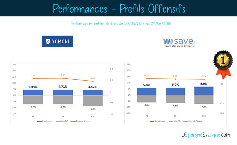 yomoni wesave performances profils agressifs