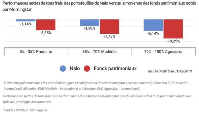 nalo-fonds-patrimoniau-comparatif