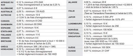 bforbank-frais-correspondant-pays