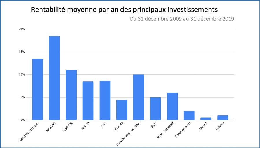 rentabilité investissement