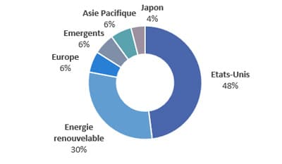 Portefeuille-vert-energie-renouvelable