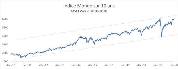 evolution-MSCI-World-2010-2020