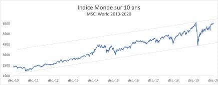 Rendement ETF Monde