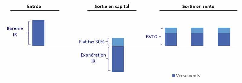 fiscalite-du-PER-si-pas-de-defiscalisation-des-versements